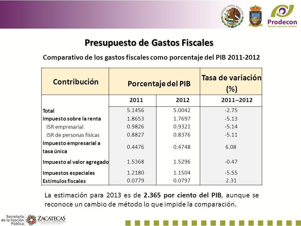 Presupuesto de Gastos Fiscales