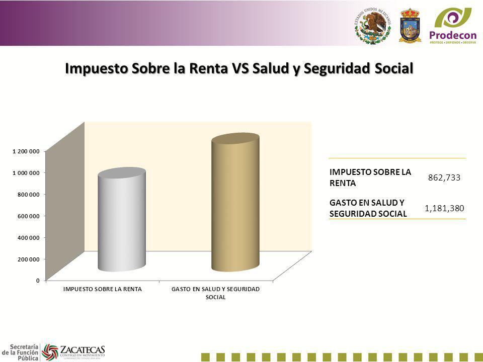 Impuesto Sobre la Renta VS Salud y Seguridad Social