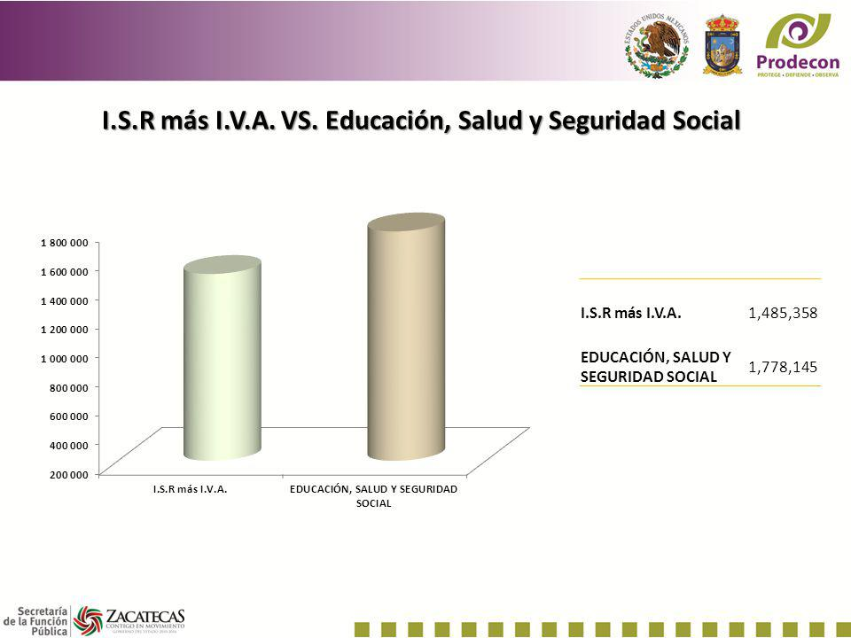 I.S.R más I.V.A. VS. Educación, Salud y Seguridad Social