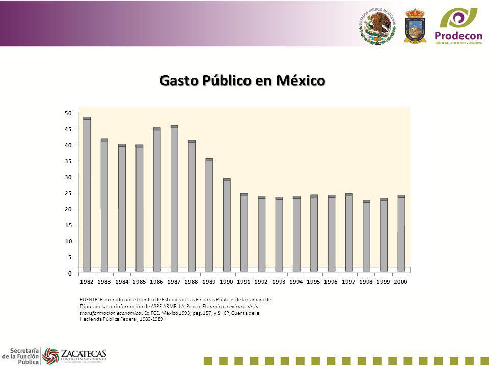 Gasto Público en México
