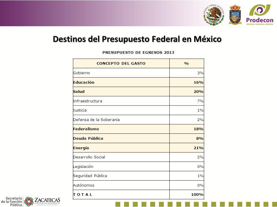 Destinos del Presupuesto Federal en México