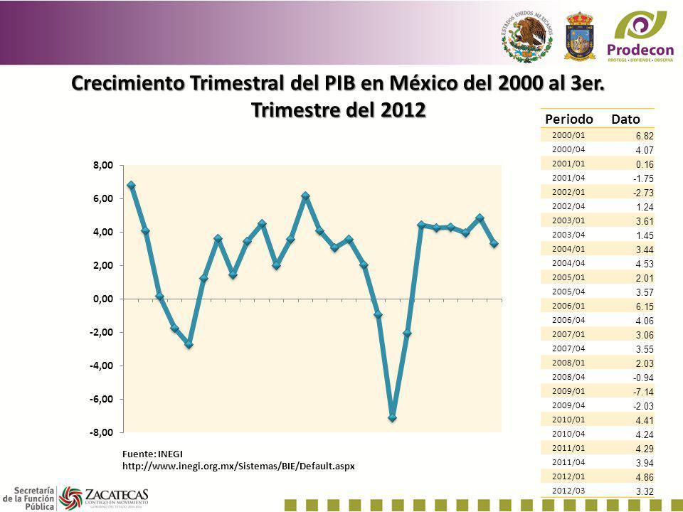 Crecimiento Trimestral del PIB en México del 2000 al 3er