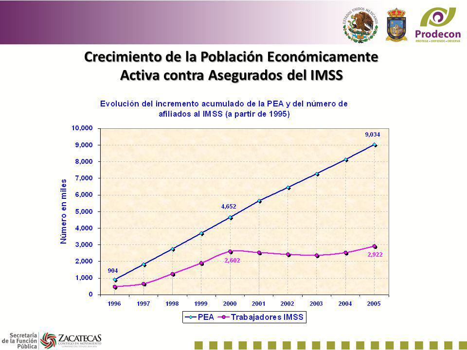 Crecimiento de la Población Económicamente Activa contra Asegurados del IMSS