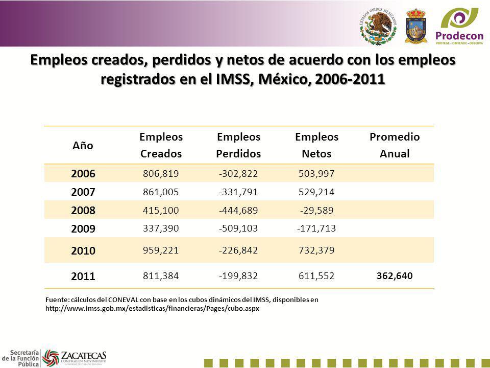 Empleos creados, perdidos y netos de acuerdo con los empleos registrados en el IMSS, México, 2006-2011