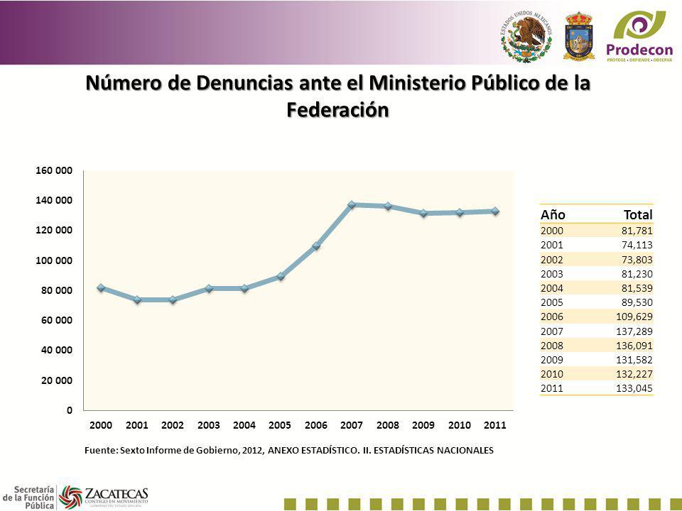 Número de Denuncias ante el Ministerio Público de la Federación
