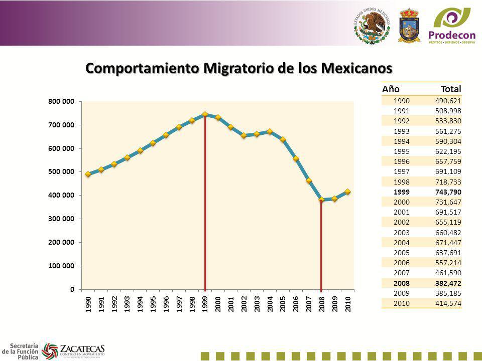 Comportamiento Migratorio de los Mexicanos