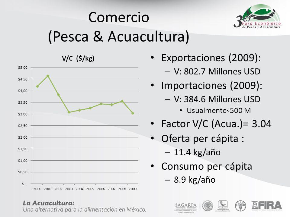 Comercio (Pesca & Acuacultura)
