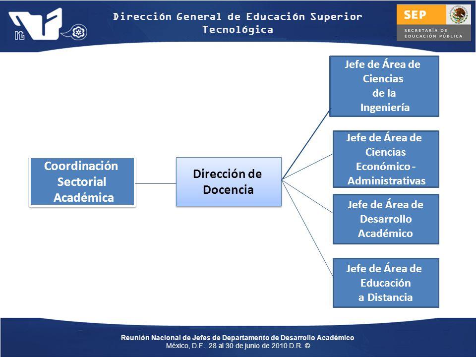 Coordinación Sectorial Académica Dirección de Docencia