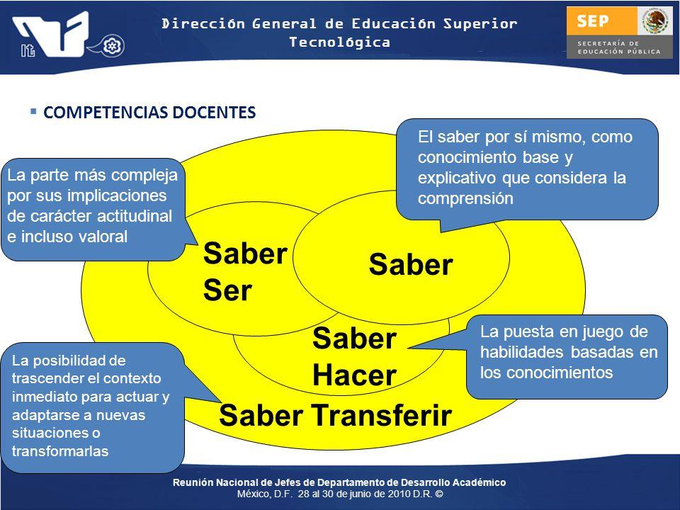 Saber Ser Saber Saber Hacer Saber Transferir COMPETENCIAS DOCENTES