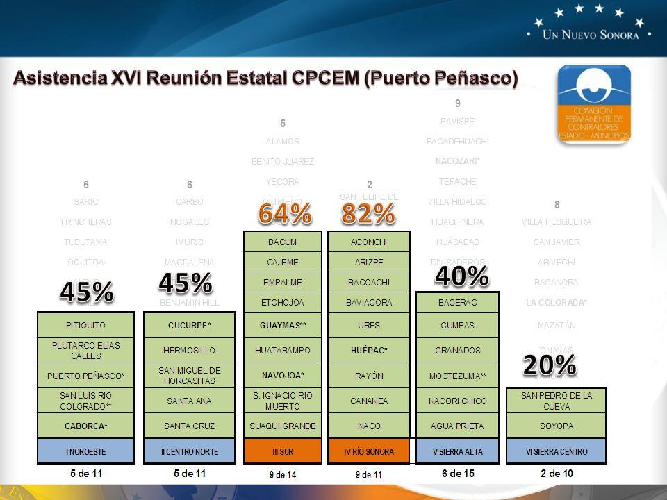 Asistencia XVI Reunión Estatal CPCEM (Puerto Peñasco)