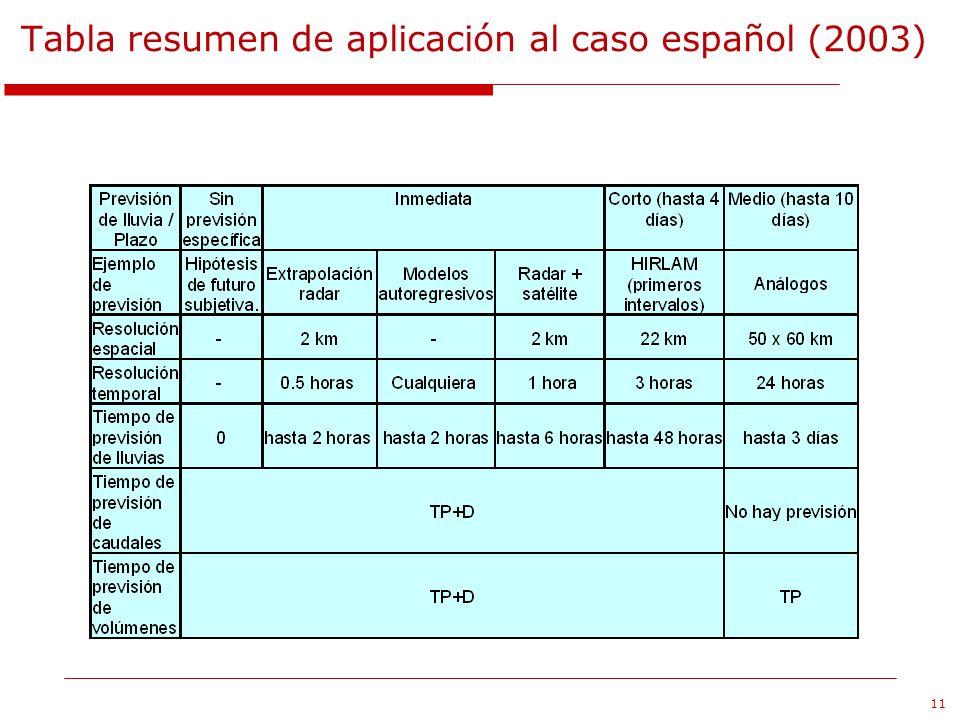 Tabla resumen de aplicación al caso español (2003)