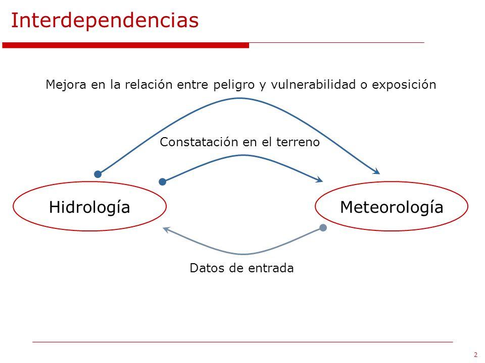 Interdependencias Hidrología Meteorología