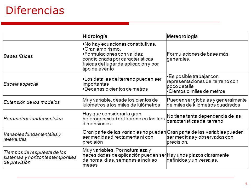 Diferencias Hidrología Meteorología Bases físicas