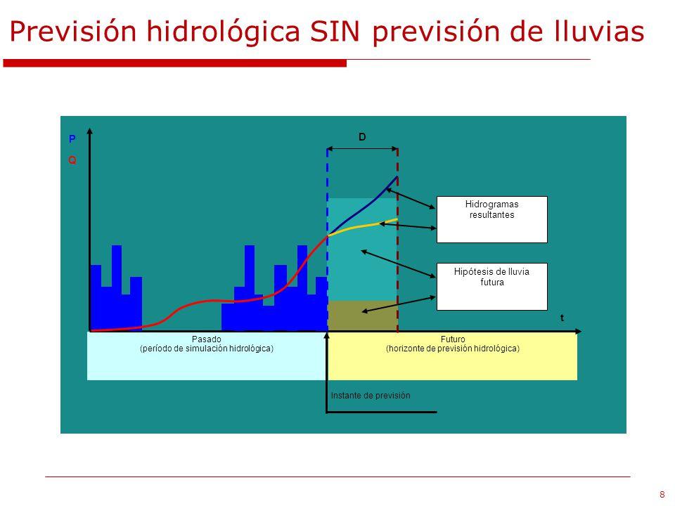 Previsión hidrológica SIN previsión de lluvias