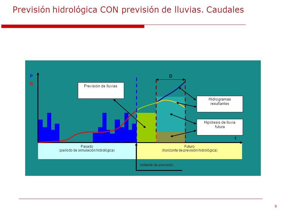 Previsión hidrológica CON previsión de lluvias. Caudales