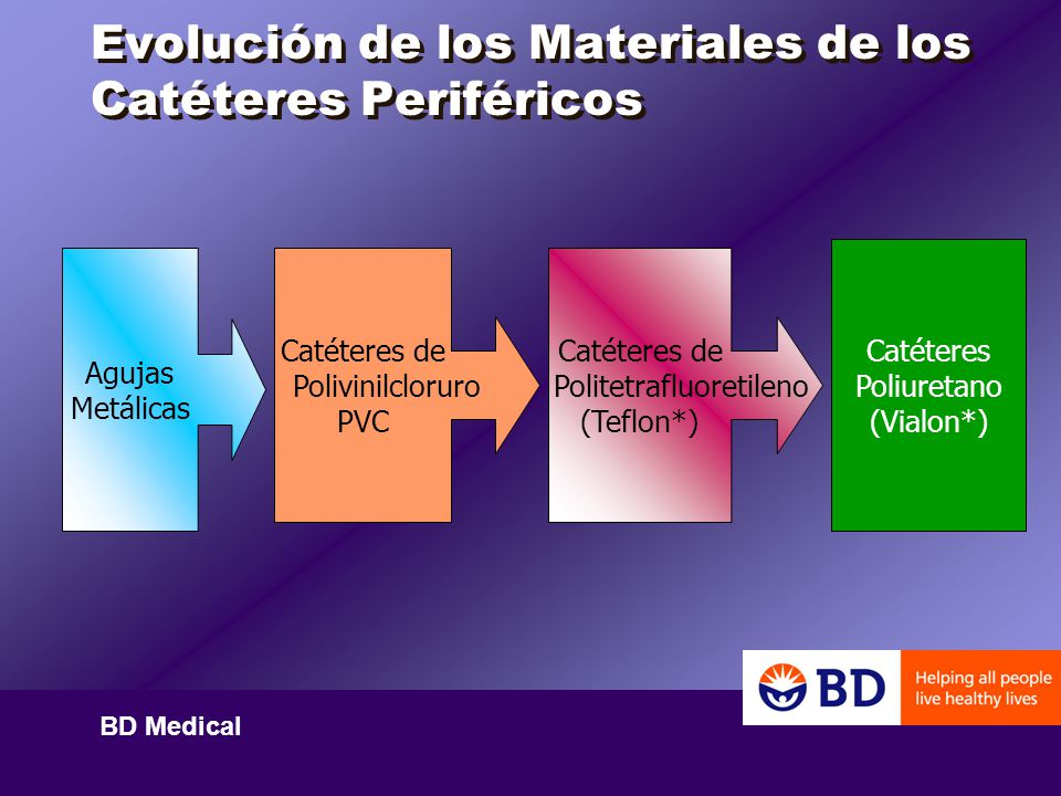 Evolución de los Materiales de los Catéteres Periféricos