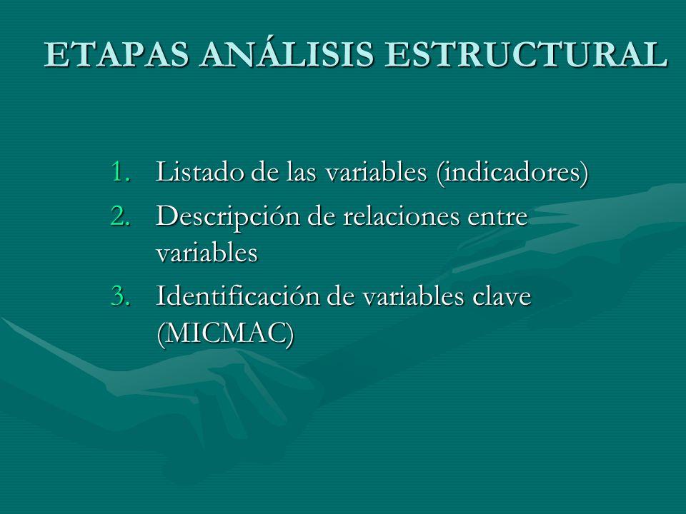 ETAPAS ANÁLISIS ESTRUCTURAL