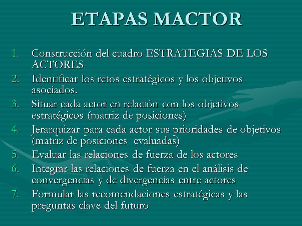 ETAPAS MACTOR Construcción del cuadro ESTRATEGIAS DE LOS ACTORES