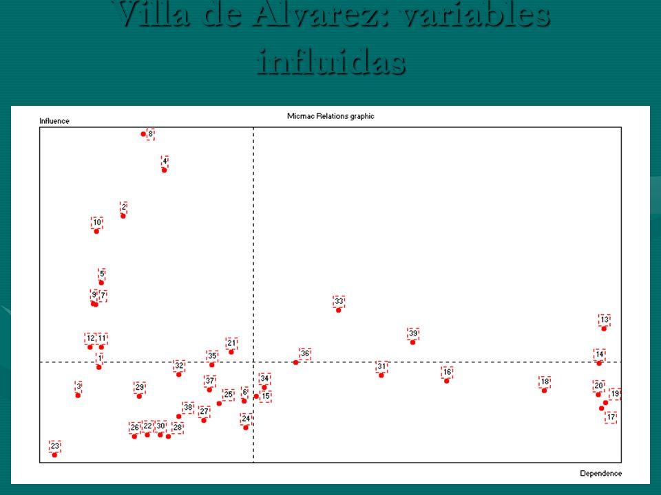 Villa de Alvarez: variables influidas