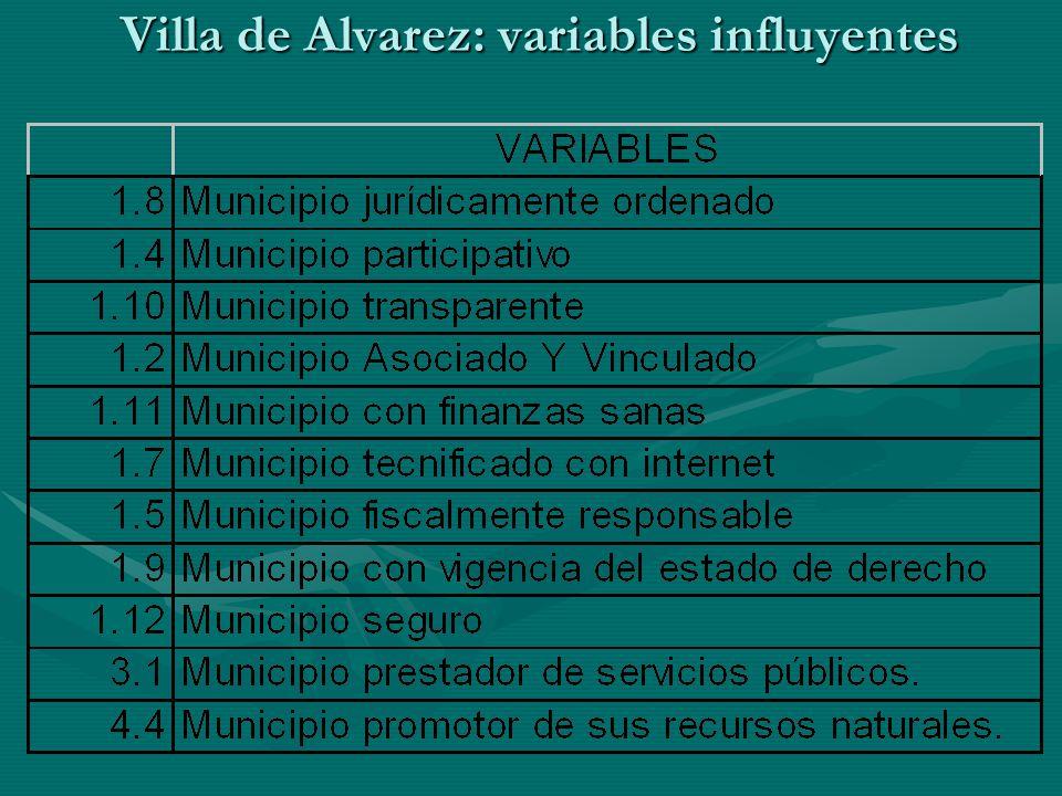 Villa de Alvarez: variables influyentes