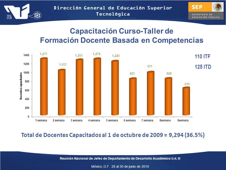 Capacitación Curso-Taller de Formación Docente Basada en Competencias