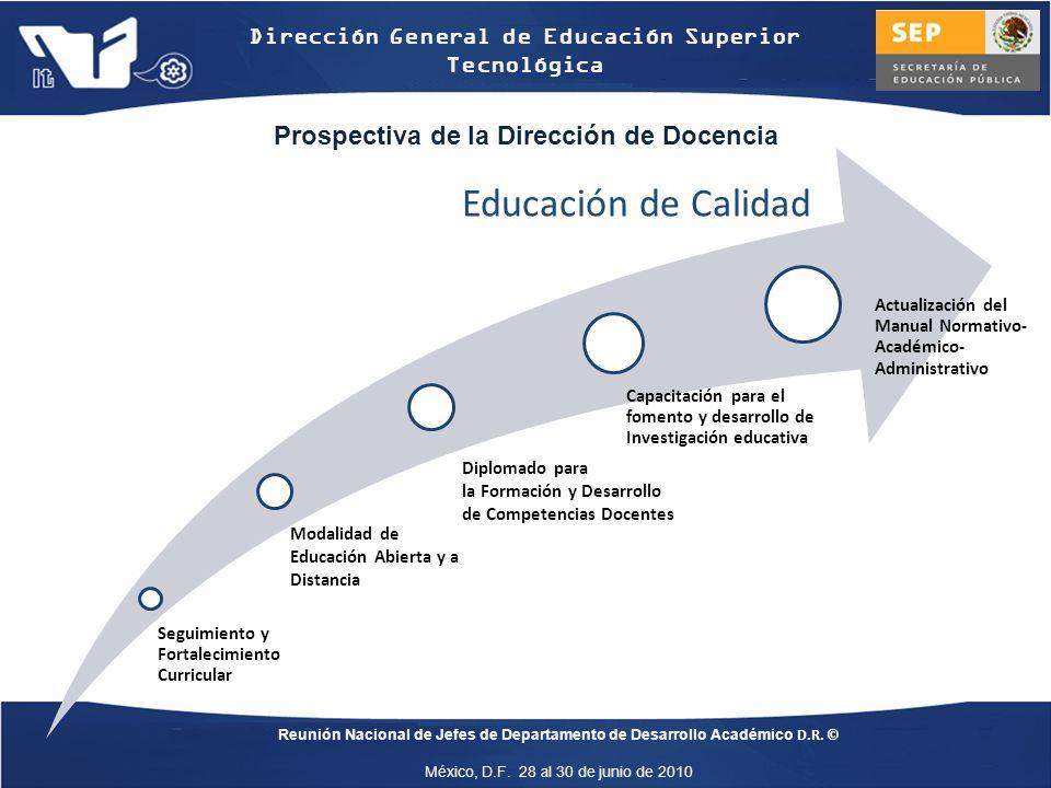 Prospectiva de la Dirección de Docencia
