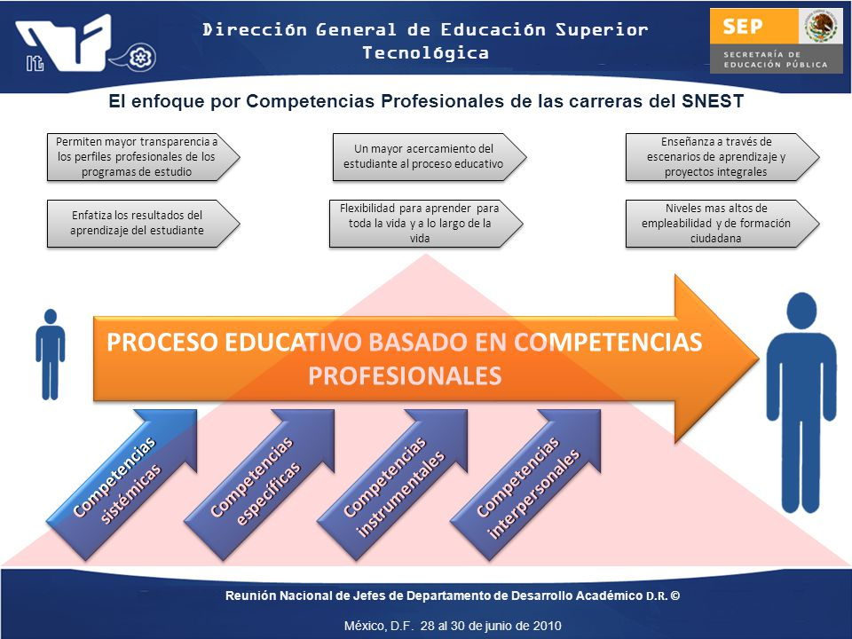 PROCESO EDUCATIVO BASADO EN COMPETENCIAS PROFESIONALES
