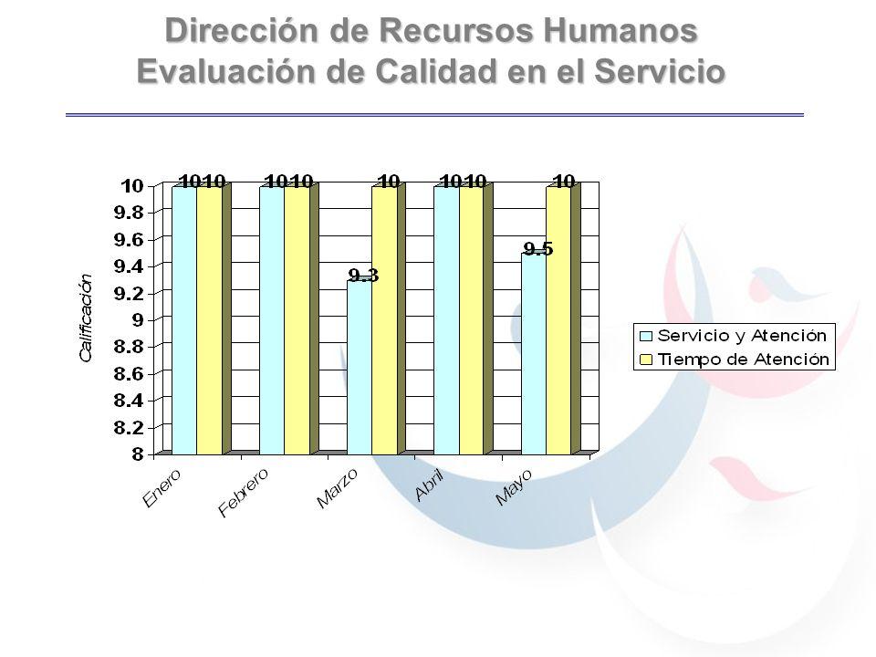 Dirección de Recursos Humanos Evaluación de Calidad en el Servicio