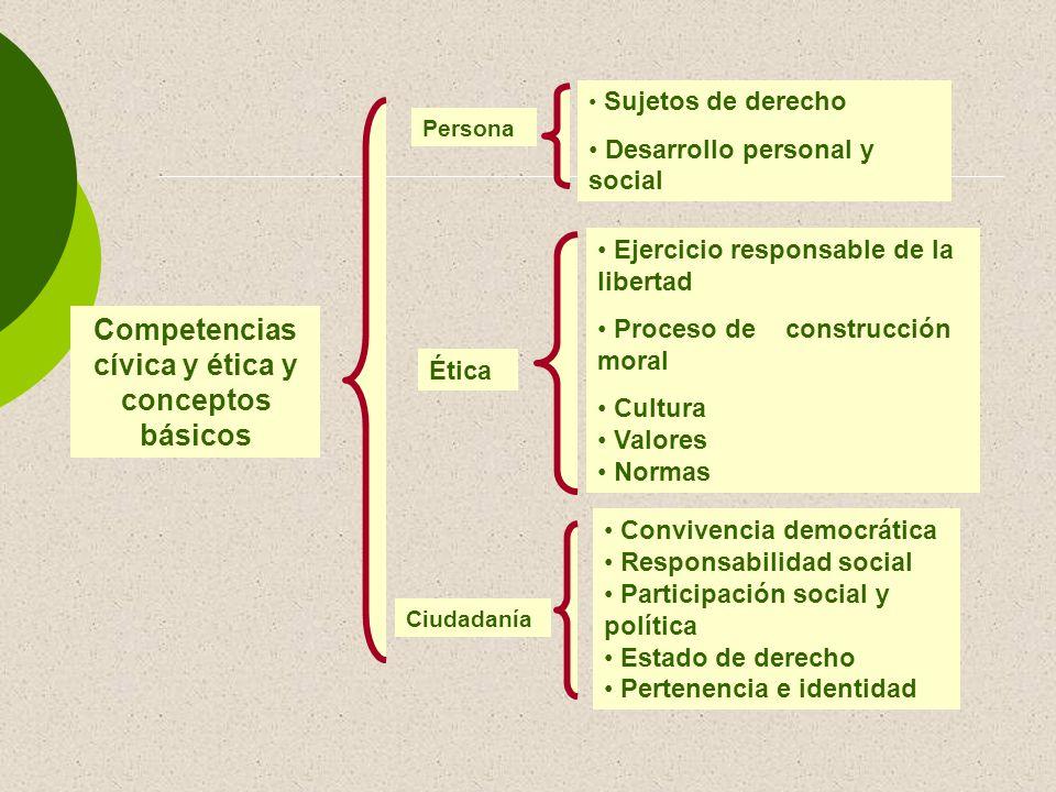 Competencias cívica y ética y conceptos básicos