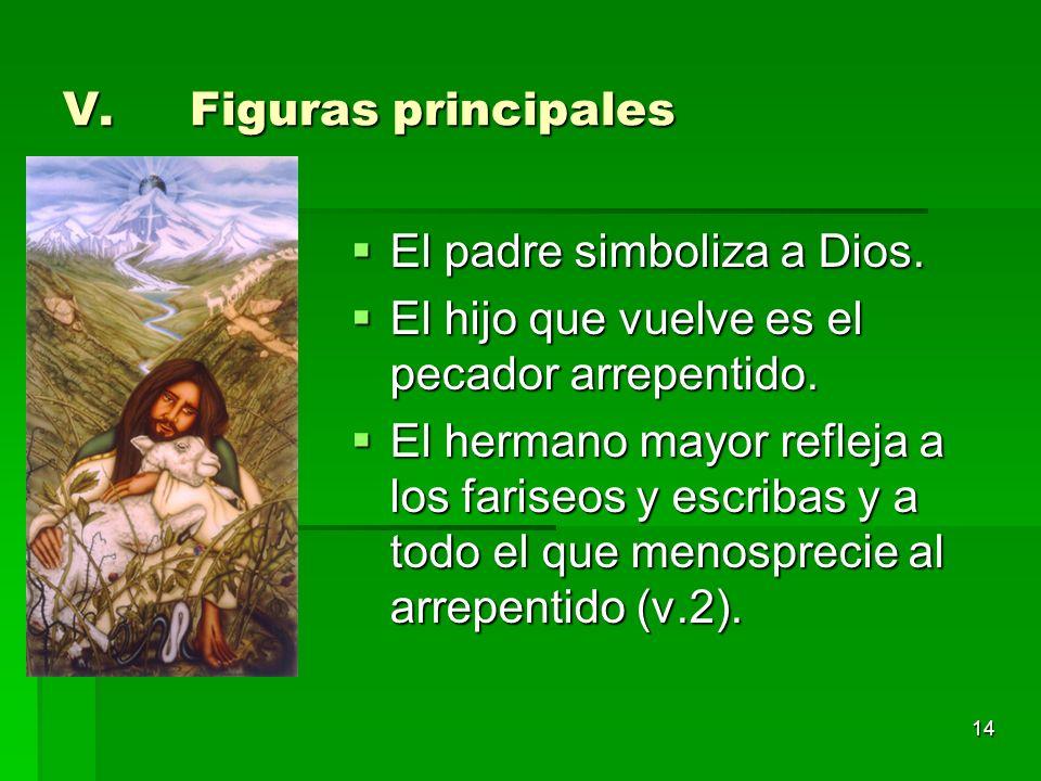Figuras principales El padre simboliza a Dios. El hijo que vuelve es el pecador arrepentido.