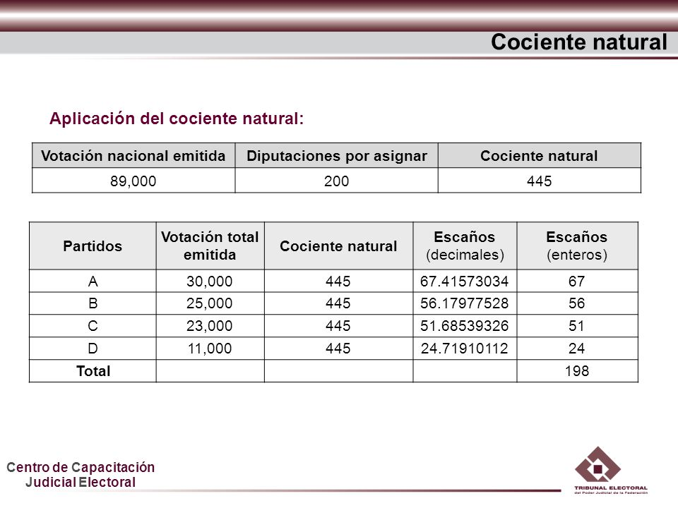 Cociente natural Aplicación del cociente natural: