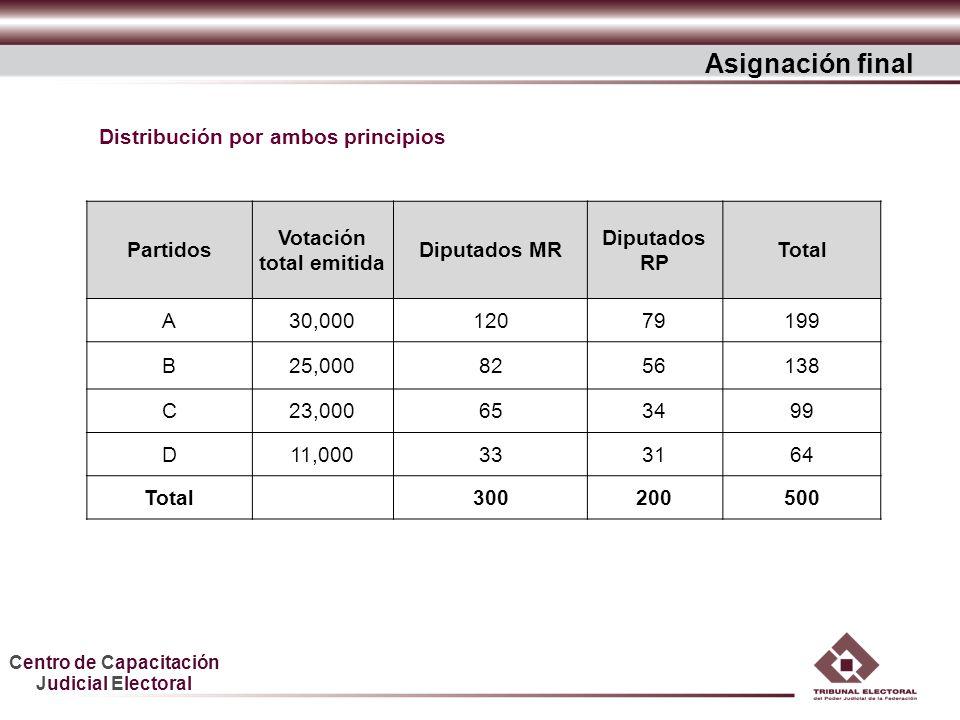 Distribución por ambos principios Votación total emitida