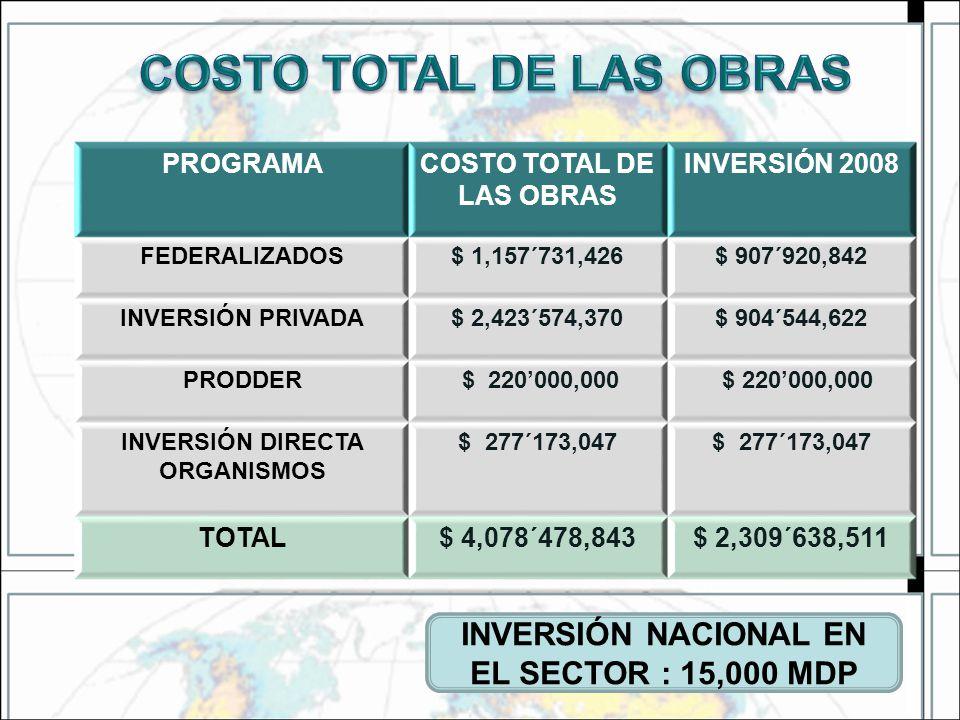COSTO TOTAL DE LAS OBRAS