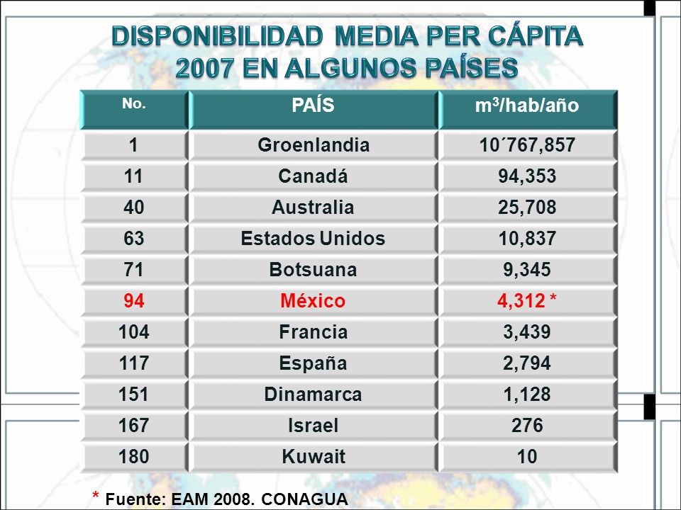 DISPONIBILIDAD MEDIA PER CÁPITA