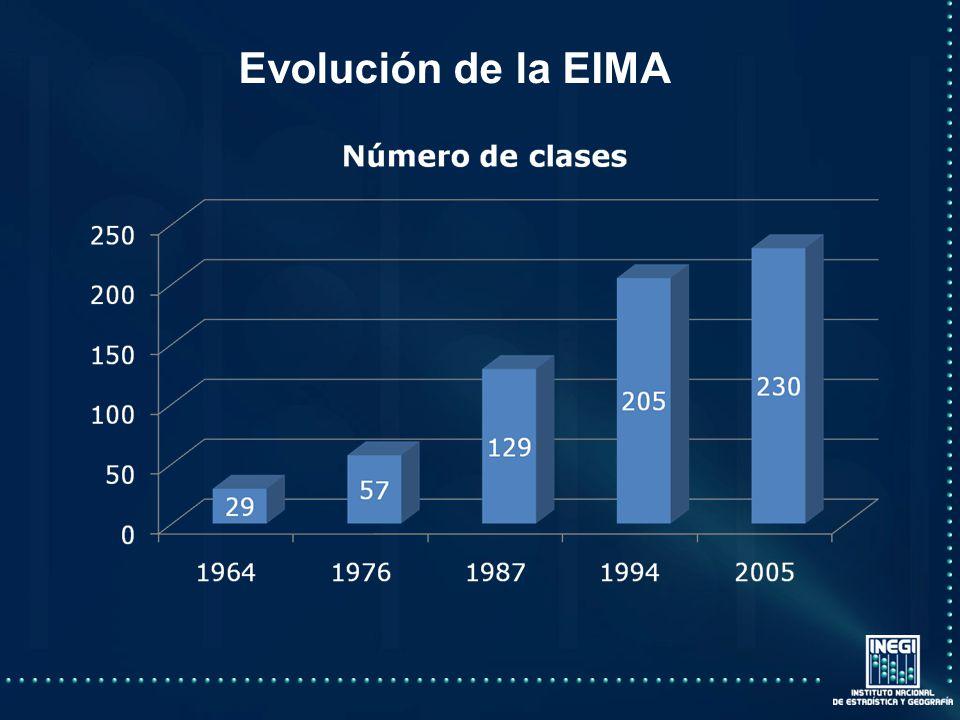 Evolución de la EIMA