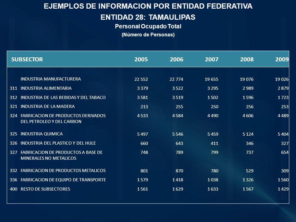 EJEMPLOS DE INFORMACION POR ENTIDAD FEDERATIVA Personal Ocupado Total