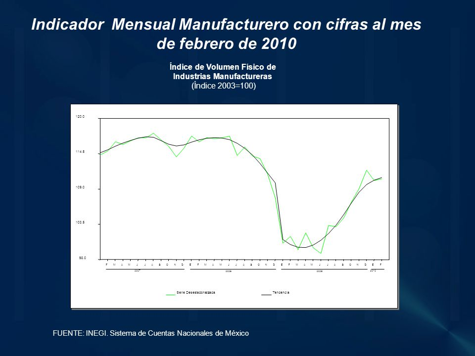 Índice de Volumen Físico de Industrias Manufactureras