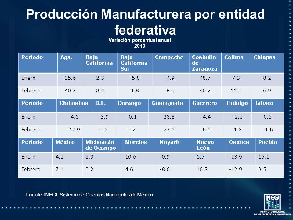 Producción Manufacturera por entidad federativa