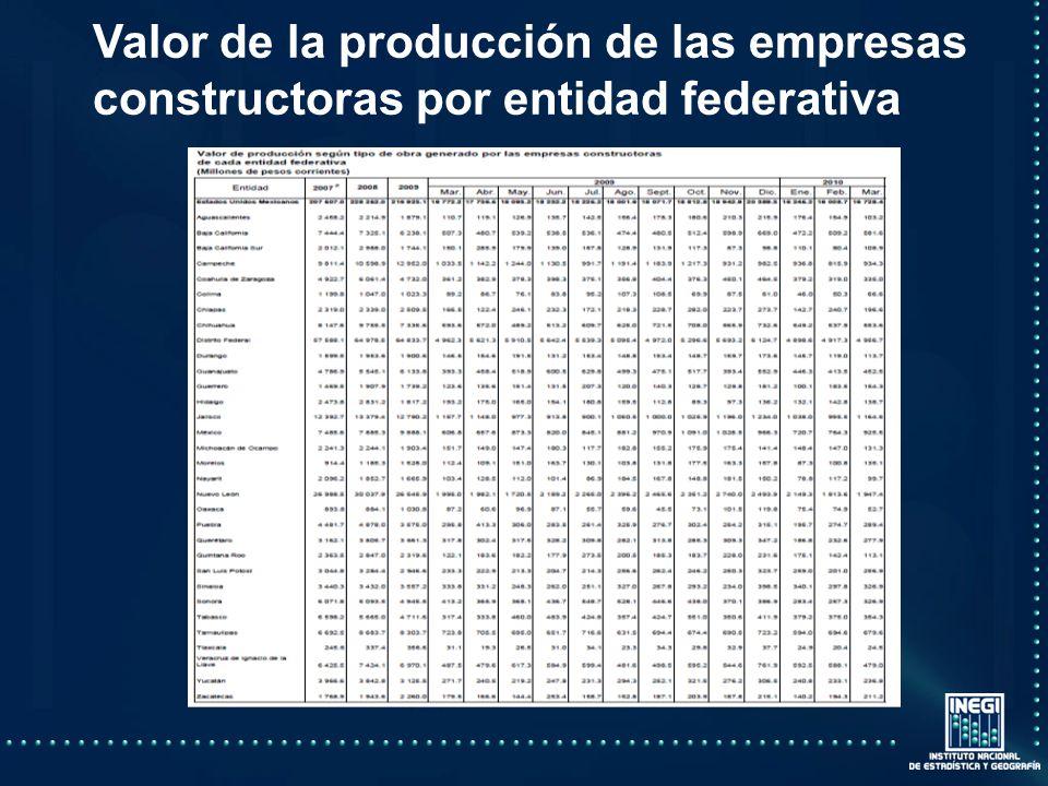 Valor de la producción de las empresas constructoras por entidad federativa