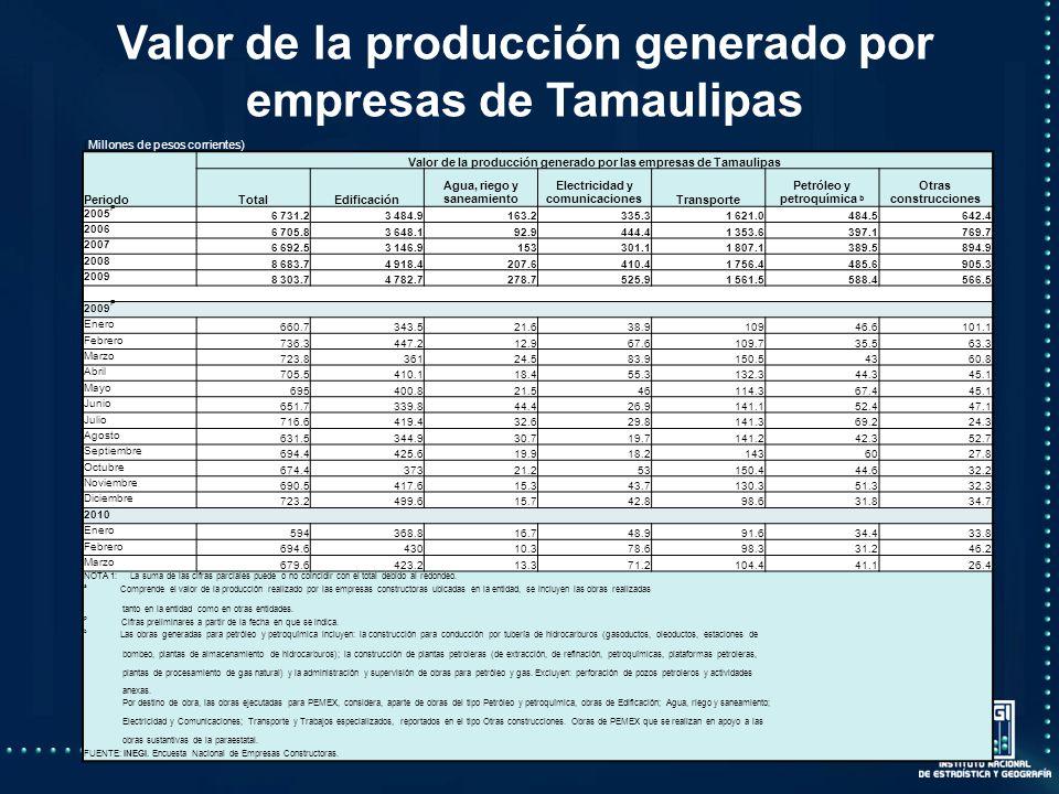 Valor de la producción generado por empresas de Tamaulipas