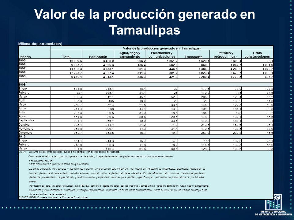 Valor de la producción generado en Tamaulipas