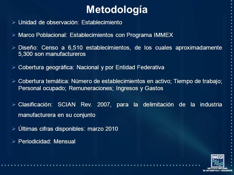 Metodología Unidad de observación: Establecimiento