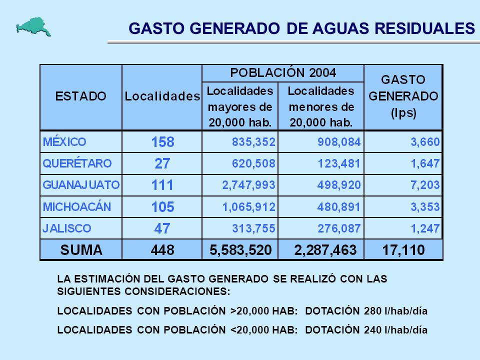 GASTO GENERADO DE AGUAS RESIDUALES