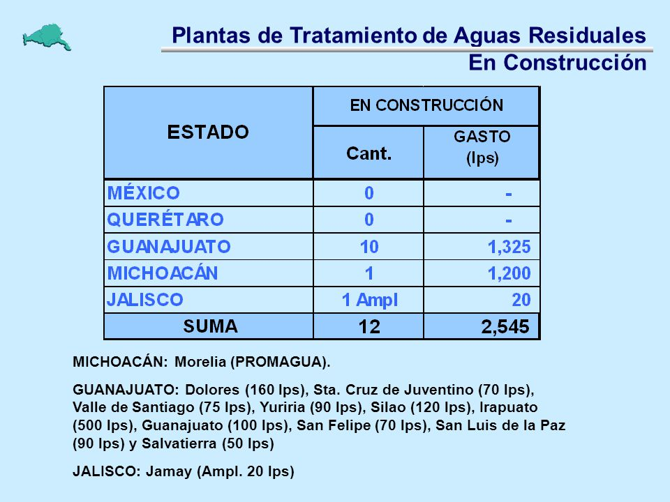 Plantas de Tratamiento de Aguas Residuales En Construcción