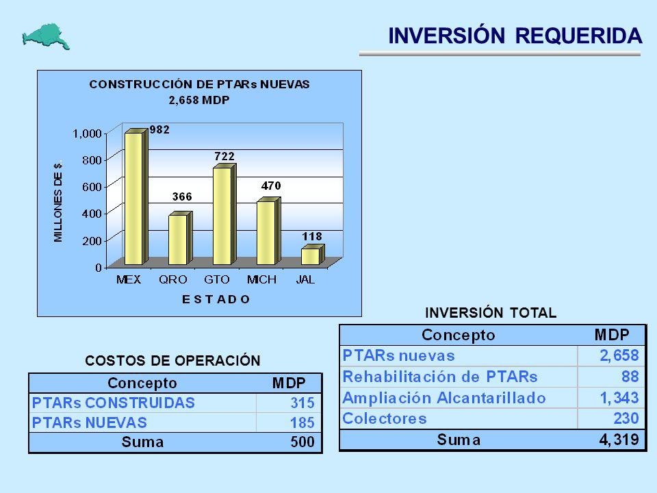 INVERSIÓN REQUERIDA INVERSIÓN TOTAL COSTOS DE OPERACIÓN