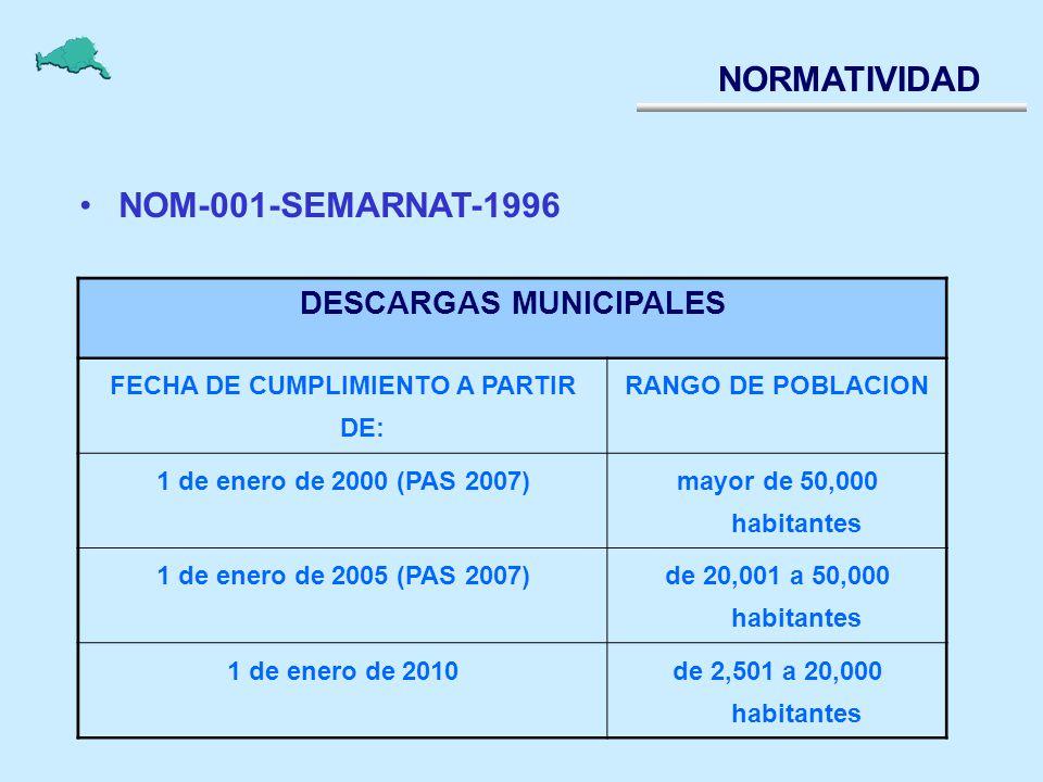 DESCARGAS MUNICIPALES FECHA DE CUMPLIMIENTO A PARTIR DE: