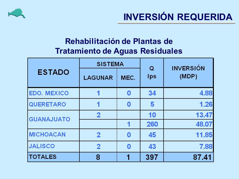 Rehabilitación de Plantas de Tratamiento de Aguas Residuales