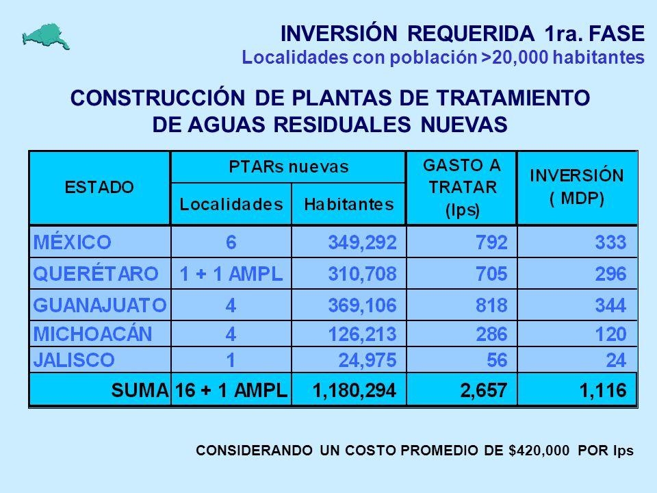 CONSTRUCCIÓN DE PLANTAS DE TRATAMIENTO DE AGUAS RESIDUALES NUEVAS