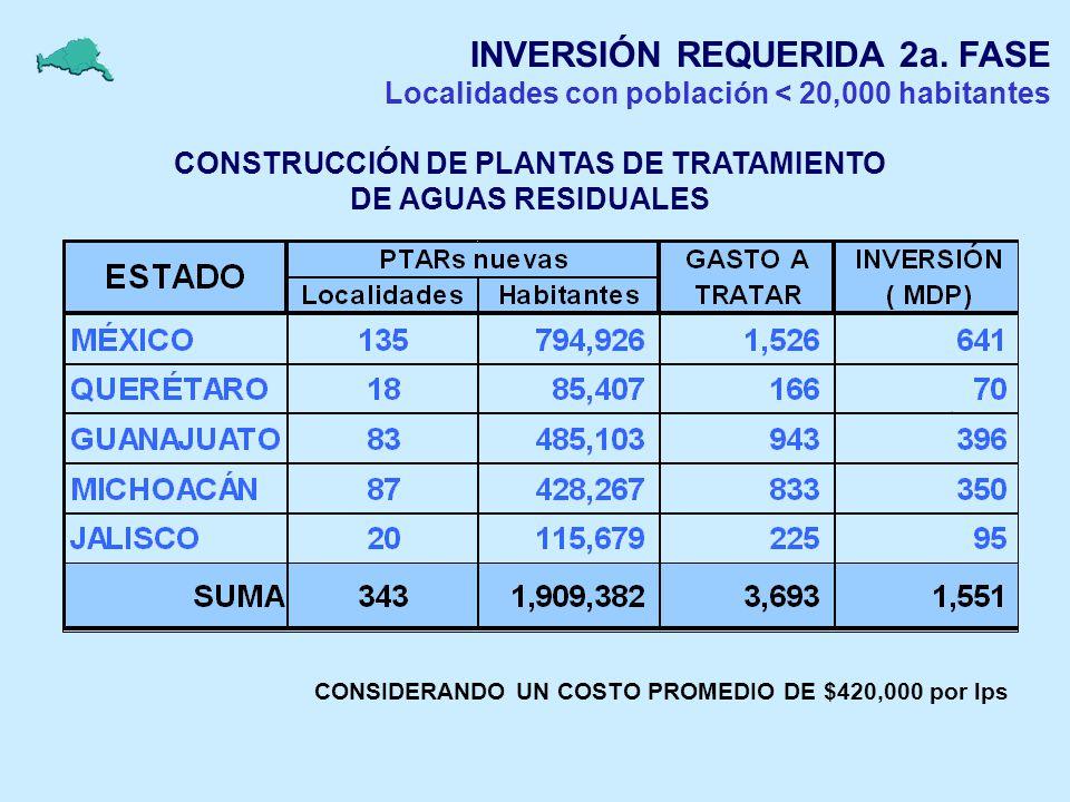 CONSTRUCCIÓN DE PLANTAS DE TRATAMIENTO DE AGUAS RESIDUALES