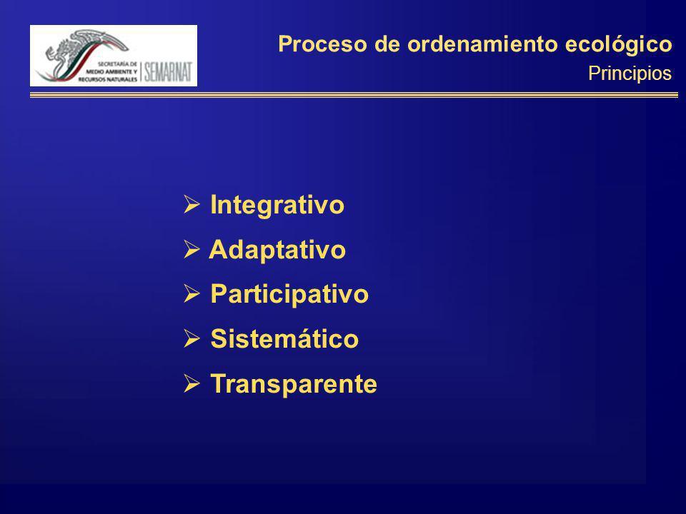 Integrativo Adaptativo Participativo Sistemático Transparente